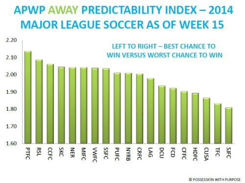 APWP Away Predictability Index Week 15 MLS