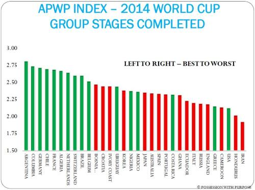 APWP INDEX GROUP STAGES COMPLETED