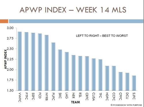 APWP Index Week 14 MLS