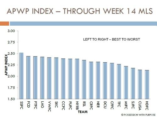 APWP Through Week 14