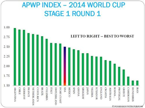 Attacking PWP - Stage 1 Round 1 World Cup 2014