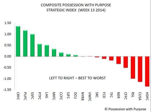 Composite PWP Index Week 13