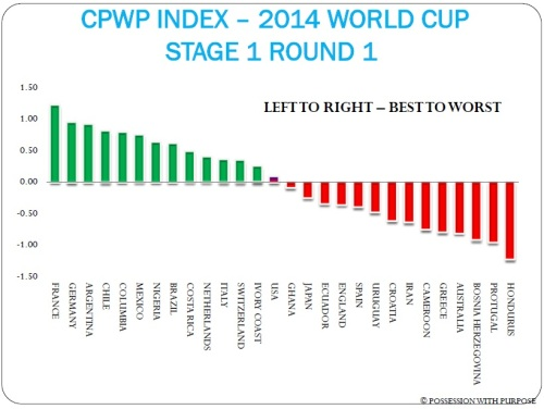Composite PWP Stage 1 Round 1 World Cup 2014
