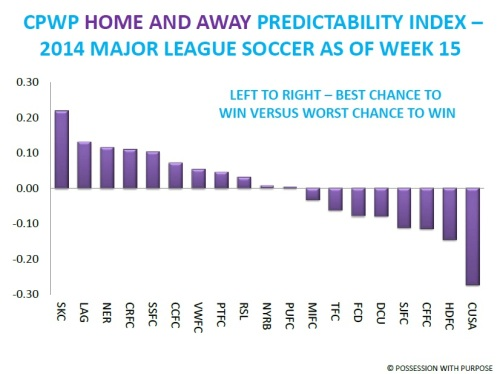 CPWP Home and Away Predictability Index Week 15 MLS