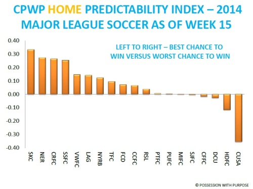CPWP Home Predictability Index Week 15 MLS