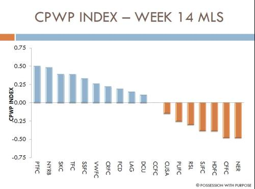 CPWP Index Week 14 MLS