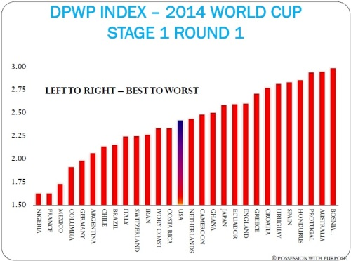 Defendind PWP Stage 1 Round 1 World Cup 2014