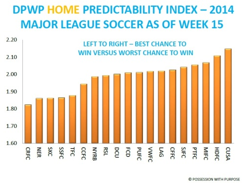 DPWP Home Predictability Index Week 15 MLS