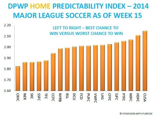 DPWP Home Predictability Index Week 15 MLS