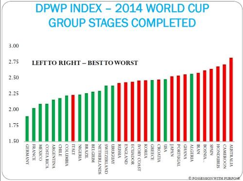 DPWP INDEX GROUP STAGES COMPLETED