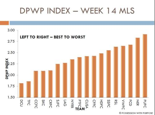 DPWP Index Week 14 MLS