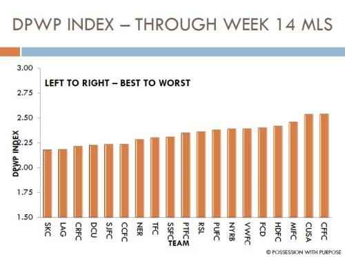 DPWP Through Week 14
