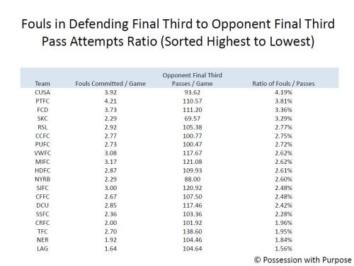 Fouls conceded to Opponent Penetration Ratio