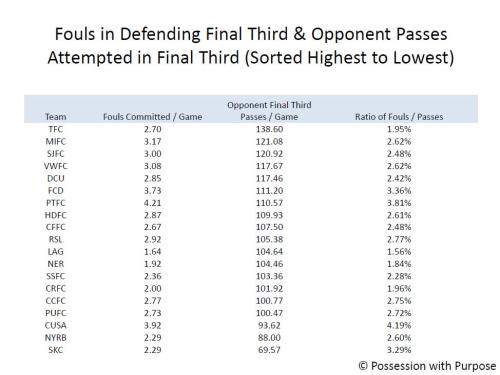 Fouls Defending Final Third to Opponent Final Third Passes Attempted