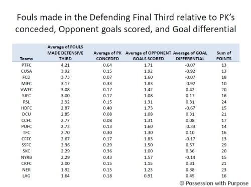 Fouls made in the Defending Third with PKs conceded