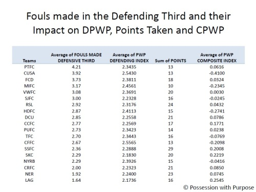 Fouls made in the Defending Third