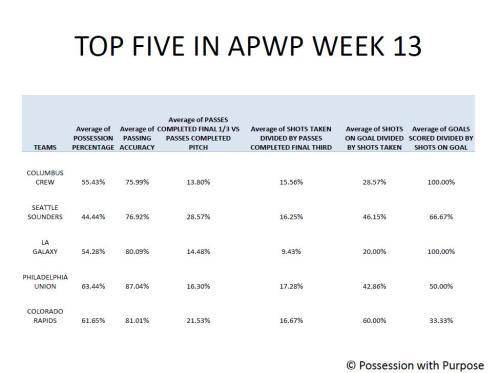 Top 5 APWP Week 13