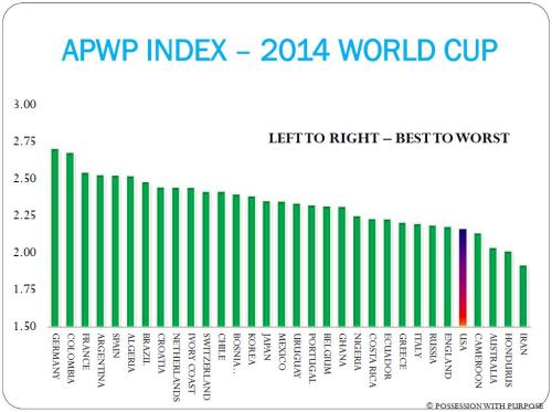 APWP INDEX JULY 9TH 2014 WORLD CUP