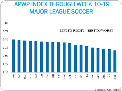 APWP INDEX WEEK 10 TO 19 MLS