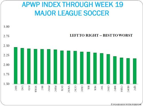 APWP INDEX WEEK 19 MAJOR LEAGUE SOCCER