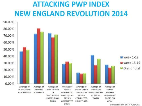 APWP KEY INDICATORS NEW ENGLAND REVOLUTION 2014