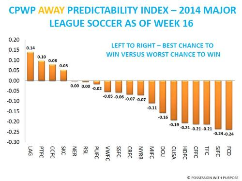 CPWP AWAY PREDICTABILITY INDEX AS OF WEEK 16