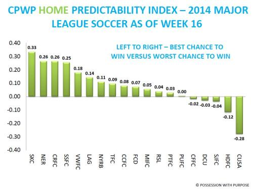 CPWP HOME PREDICTABILITY INDEX AS OF WEEK 16