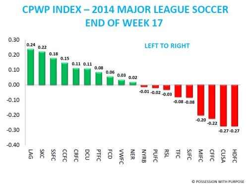 CPWP INDEX End of Week 17