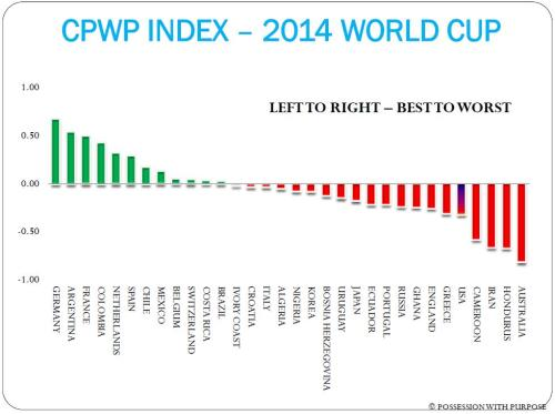 CPWP INDEX JULY 9TH 2014 WORLD CUP