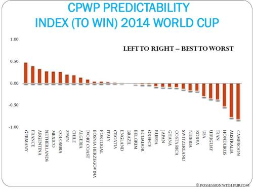 CPWP PREDICTABILITY INDEX JULY 9TH 2014 WORLD CUP