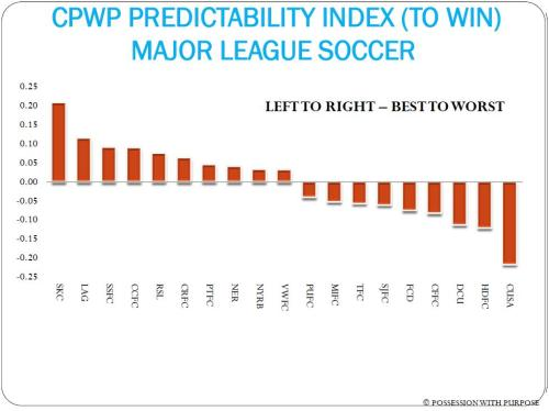 CPWP PREDICTABILITY INDEX WEEK 19 MLS
