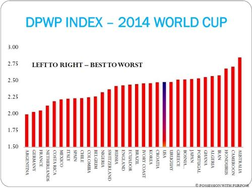 DPWP INDEX JULY 9TH 2014 WORLD CUP