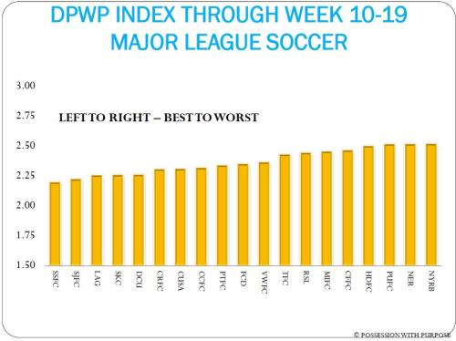 DPWP INDEX WEEK 10 TO 19 MLS