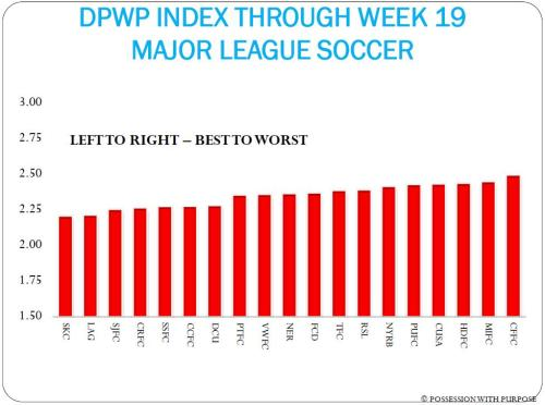 DPWP INDEX WEEK 19 MAJOR LEAGUE SOCCER