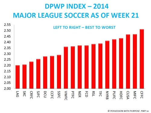 DPWP INDEX WEEK 21