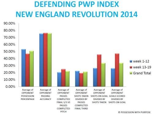DPWP KEY INDICATORS NEW ENGLAND REVOLUTION 2014