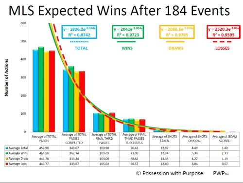 MLS EXPECTED WINS AFTER 184 EVENTS