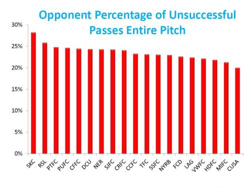PCT OF OPPONENT UNSUCCE3SSFUL PASSES ENTIRE PITCH  WEEK 21