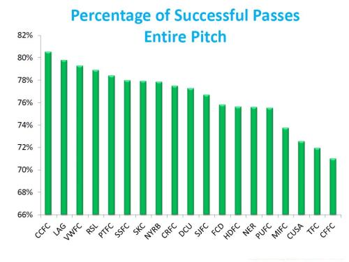 PCT OF SUCCESSFUL PASSES ENTIRE PITCH  WEEK 21