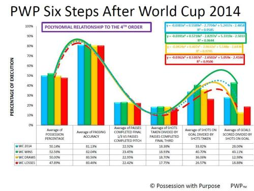 WORLD CUP SIX STEPS OF PWP AFTER 128 EVENTS
