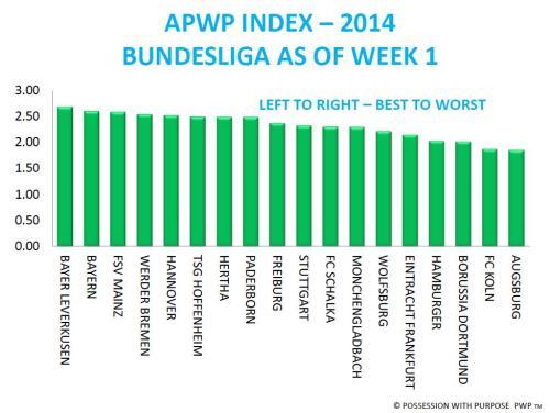 APWP Bundesliga Week 1