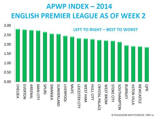 APWP EPL AFTER WEEK 2
