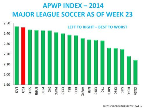 APWP Index 2014 Through Week 23