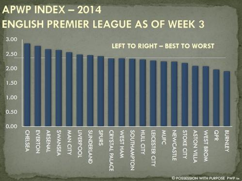 APWP INDEX 2014 WEEK 3 EPL