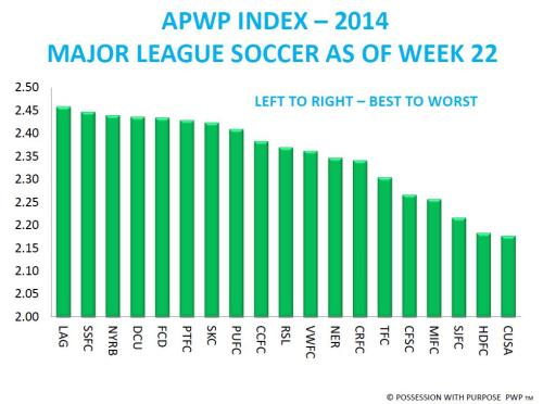APWP Index After Week 22