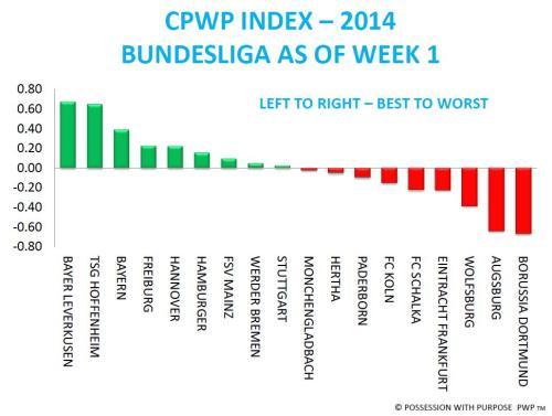 CPWP Bundesliga Week 1
