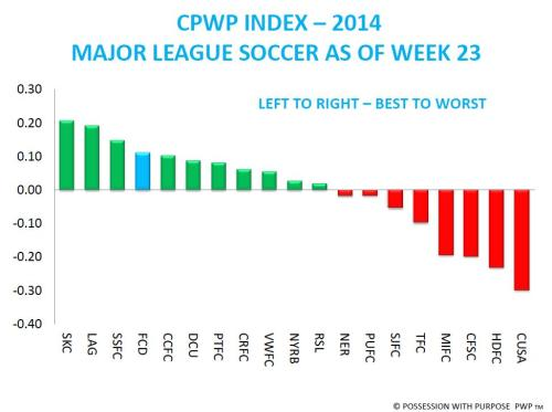 CPWP Index 2014 Through Week 23