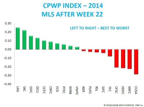 CPWP INDEX THROUGH WEEK 22 MLS