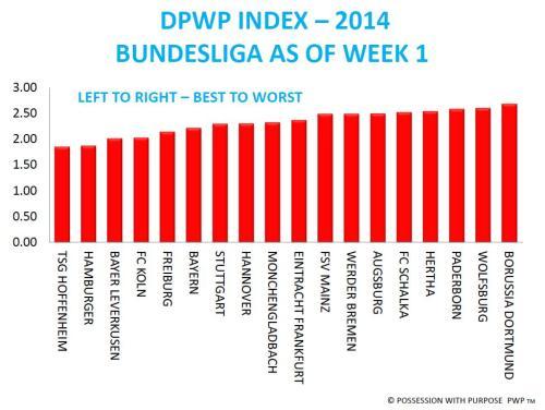 DPWP Bundesliga Week 1