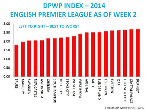 DPWP EPL AFTER WEEK 2